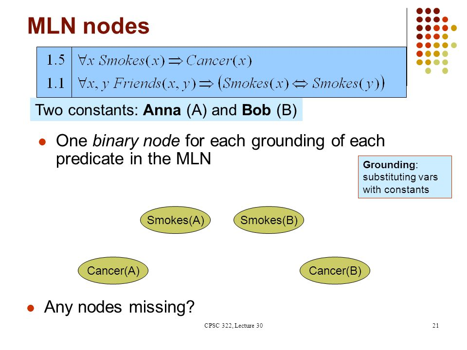 MLN nodes Cancer(A) Smokes(A)Smokes(B) Cancer(B) Two constants: Anna (A) and Bob (B) One binary node for each grounding of each predicate in the MLN Any nodes missing.