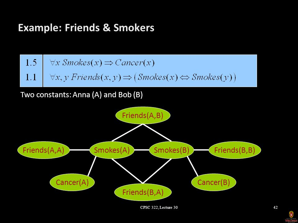 Example: Friends & Smokers Cancer(A) Smokes(A)Friends(A,A) Friends(B,A) Smokes(B) Friends(A,B) Cancer(B) Friends(B,B) Two constants: Anna (A) and Bob (B) CPSC 322, Lecture 3042