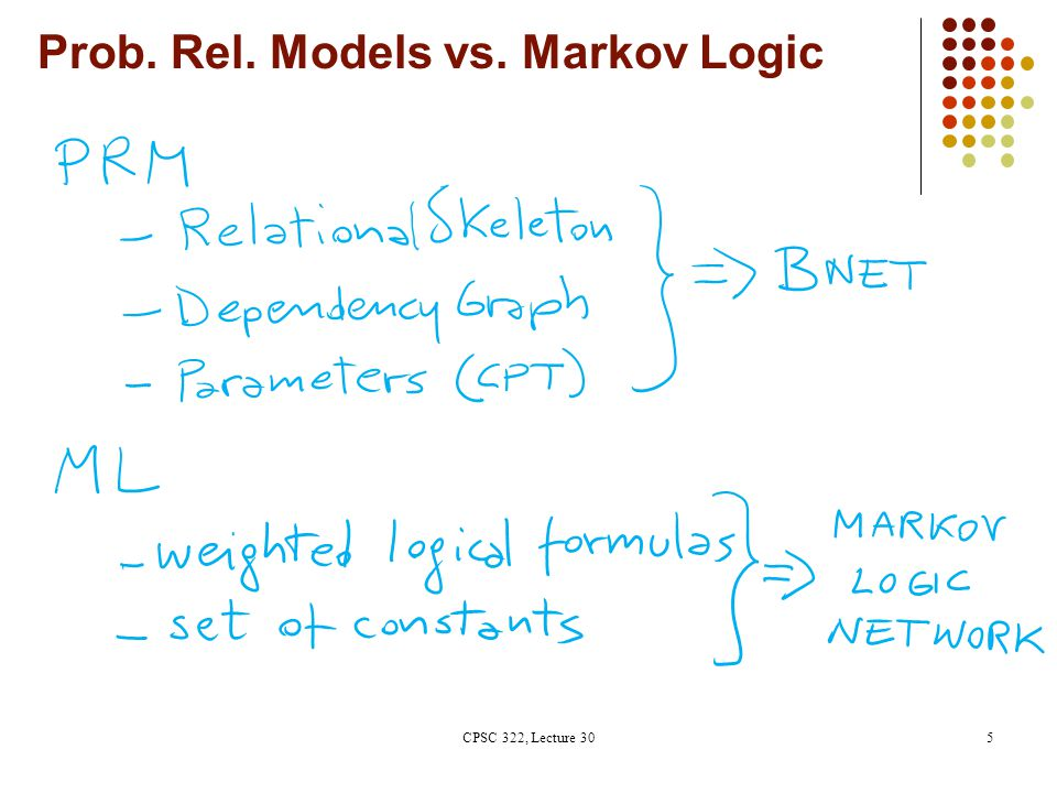 Markov Logic: Definition A Markov Logic Network (MLN) is a set of pairs (F, w) where F is a formula in first-order logic w is a real number Together with a set C of constants, It defines a Markov network with One binary node for each grounding of each predicate in the MLN One feature/factor for each grounding of each formula F in the MLN, with the corresponding weight w CPSC 322, Lecture 3016 Grounding: substituting vars with constants