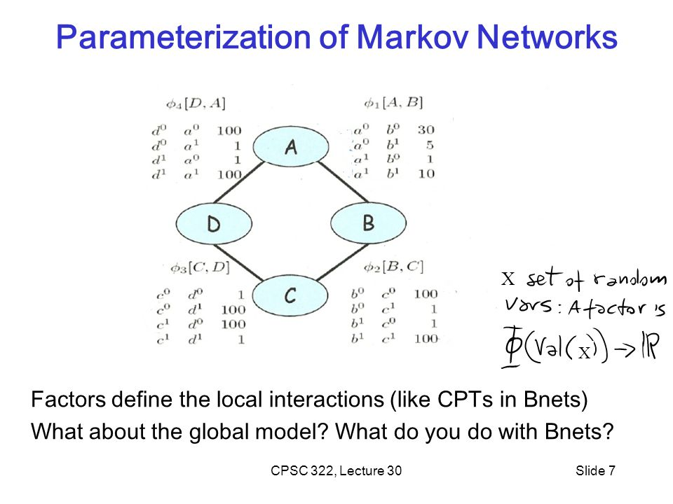 Parameterization of Markov Networks CPSC 322, Lecture 30Slide 7 Factors define the local interactions (like CPTs in Bnets) What about the global model