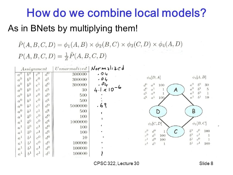 How do we combine local models As in BNets by multiplying them! CPSC 322, Lecture 30Slide 8