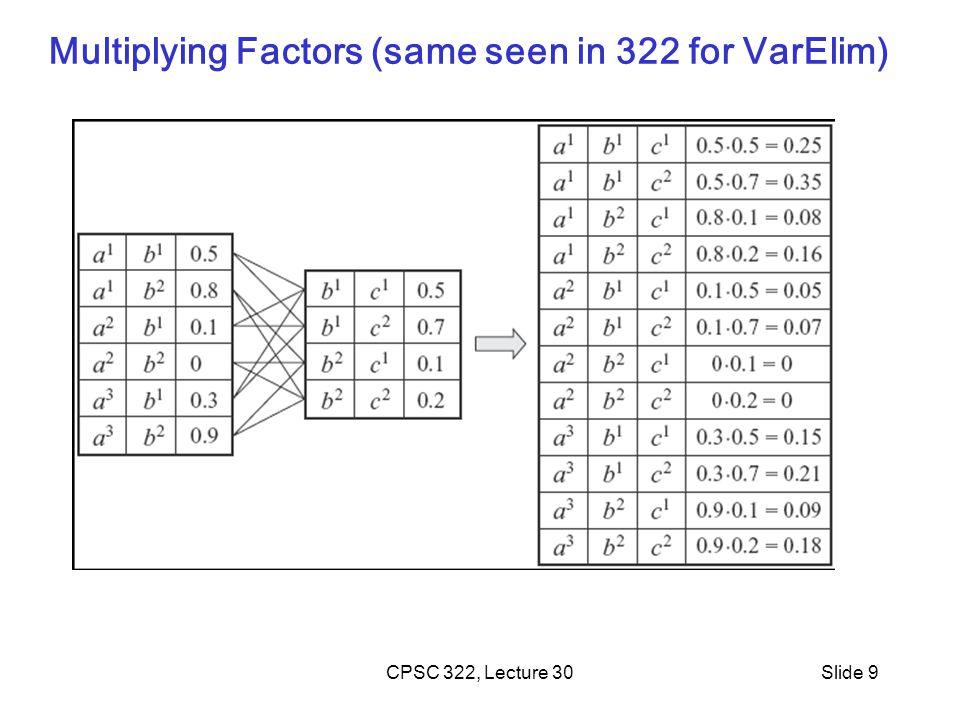 Multiplying Factors (same seen in 322 for VarElim) CPSC 322, Lecture 30Slide 9