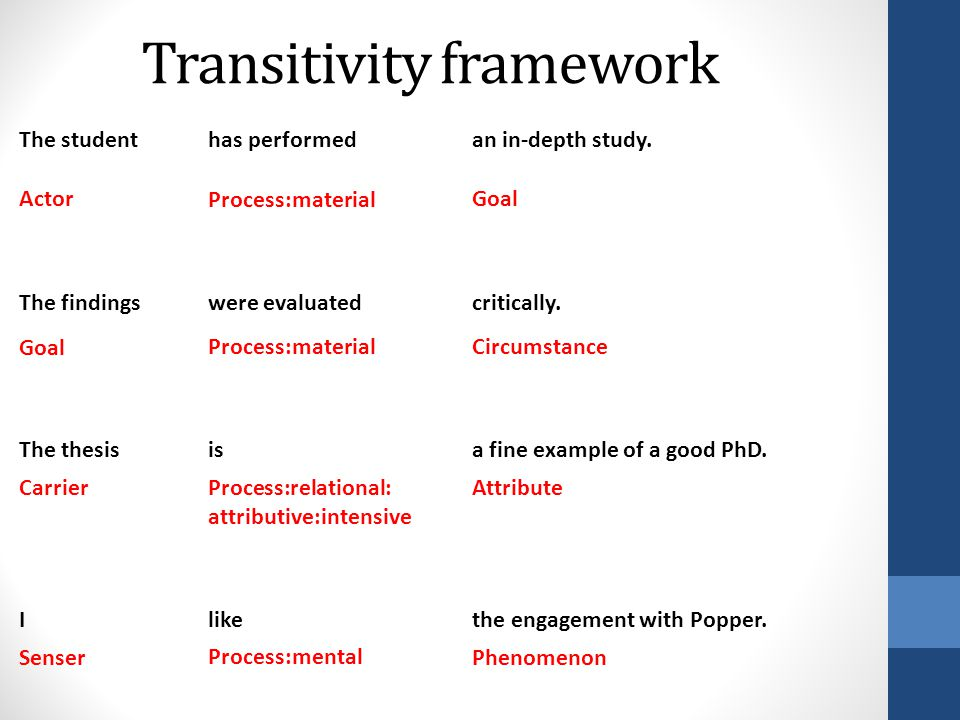 Transitivity framework The studenthas performedan in-depth study. Actor Process:materialGoal The findingswere evaluatedcritically. GoalProcess:materia