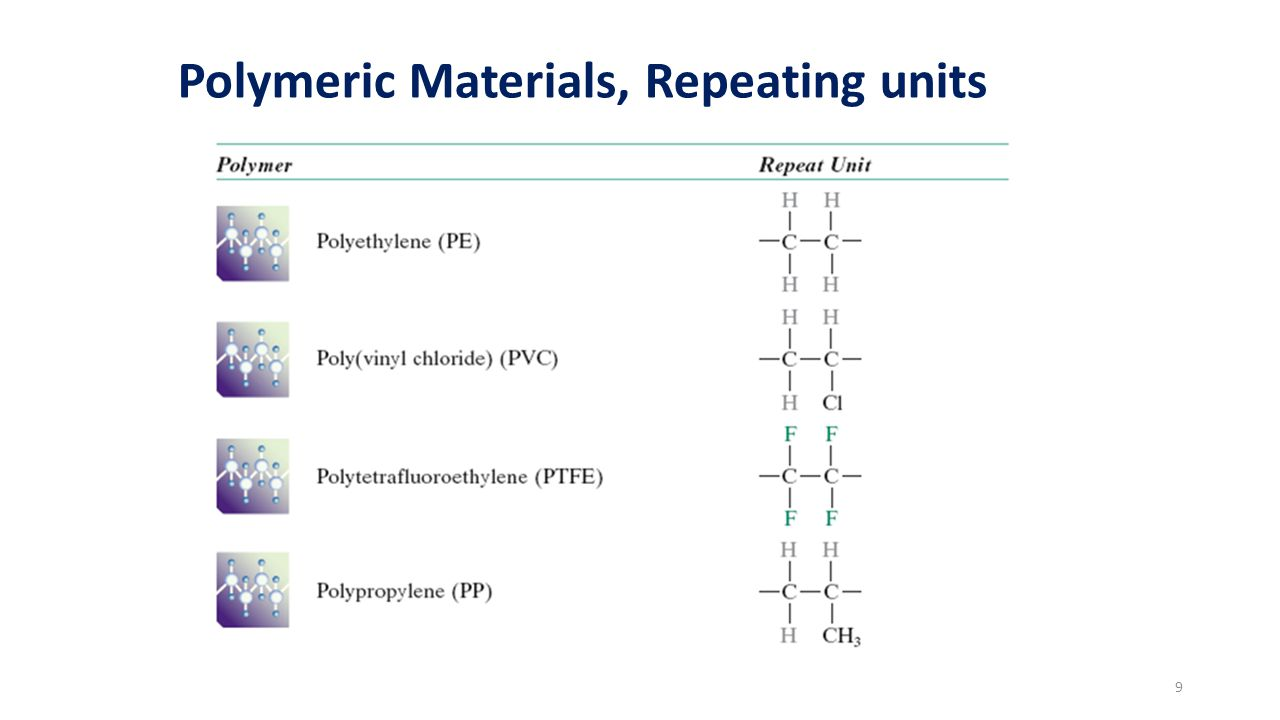 Typical Values of DP and MW for Selected Polymers 10