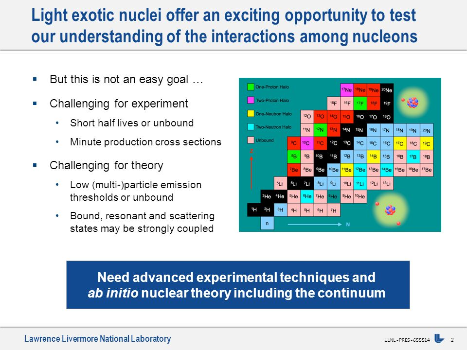Lawrence Livermore National Laboratory 3 LLNL-PRES-655514 To develop such an ab initio nuclear theory we: 1) Start with accurate nuclear forces (and currents) +...