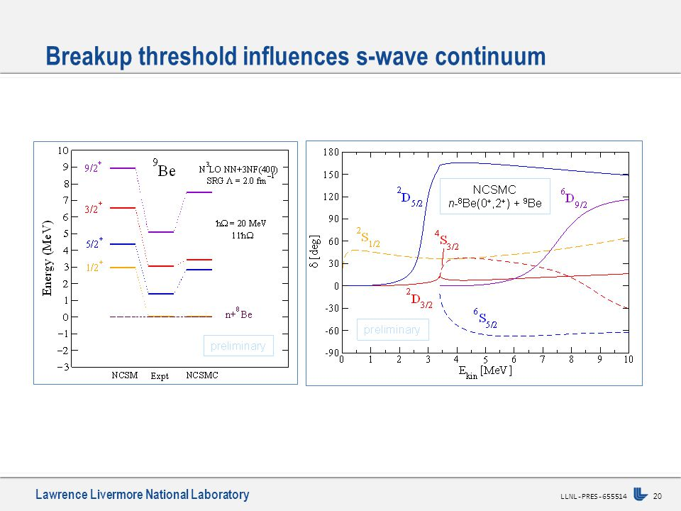 Lawrence Livermore National Laboratory 20 LLNL-PRES-655514 Breakup threshold influences s-wave continuum