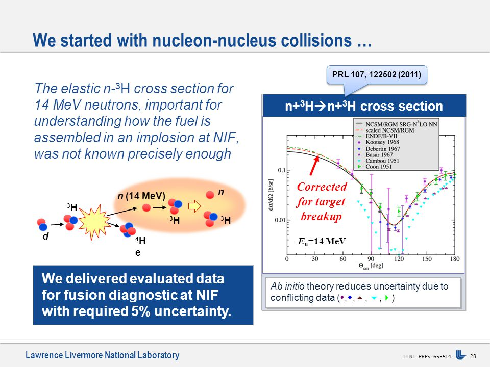 Lawrence Livermore National Laboratory 28 LLNL-PRES-655514 Ab initio theory reduces uncertainty due to conflicting data ( , , , ,  ) n+ 3 H  n+ 3 H cross section The elastic n- 3 H cross section for 14 MeV neutrons, important for understanding how the fuel is assembled in an implosion at NIF, was not known precisely enough We delivered evaluated data for fusion diagnostic at NIF with required 5% uncertainty.