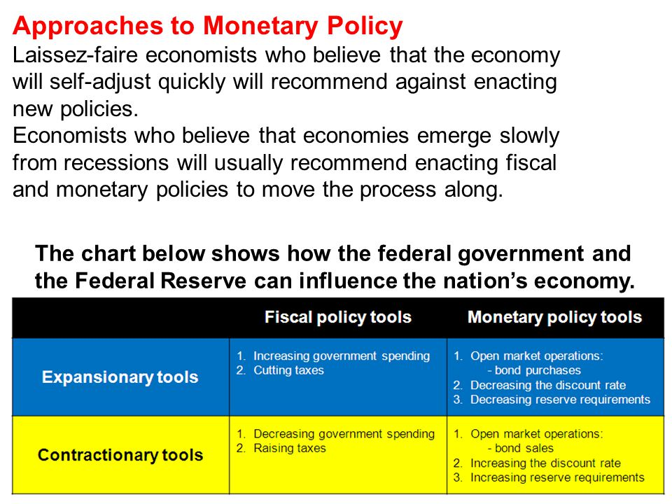 Approaches to Monetary Policy Laissez-faire economists who believe that the economy will self-adjust quickly will recommend against enacting new polic