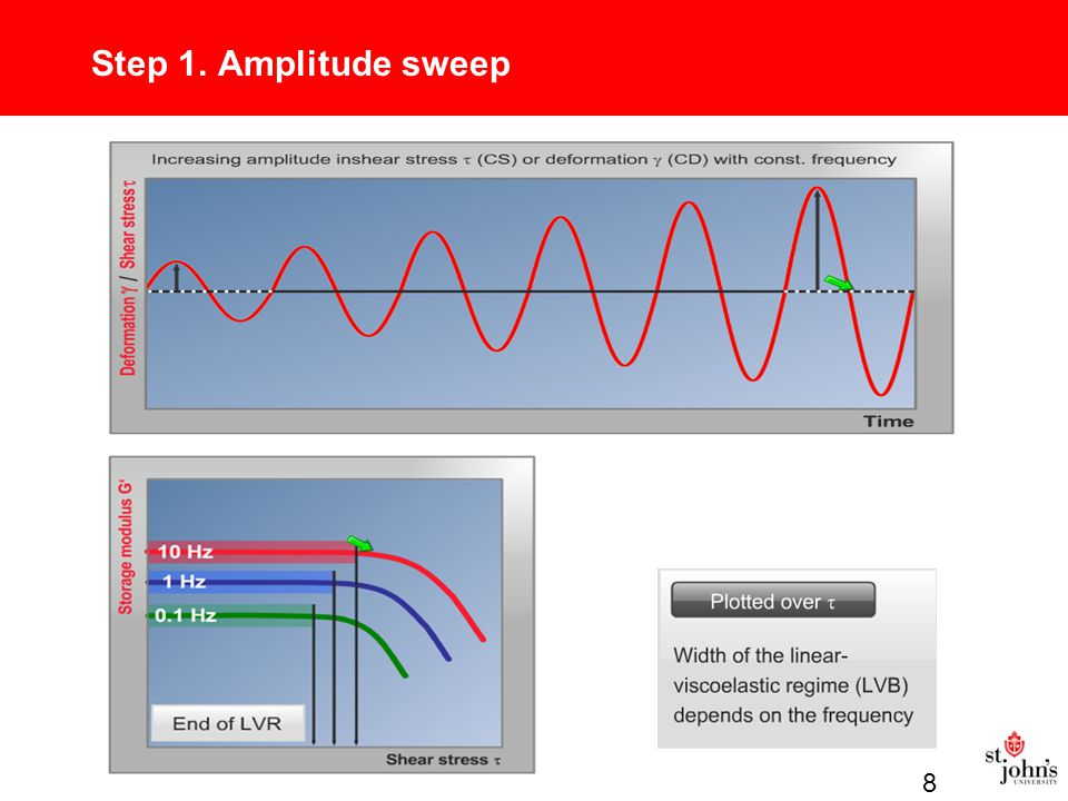Step 1. Amplitude sweep 8