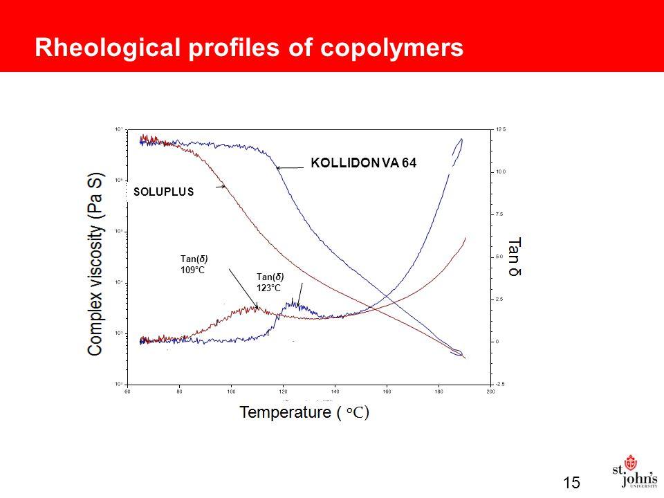 Rheological profiles of copolymers Tan(δ) 109°C Tan(δ) 123°C SOLUPLUS KOLLIDON VA 64 15
