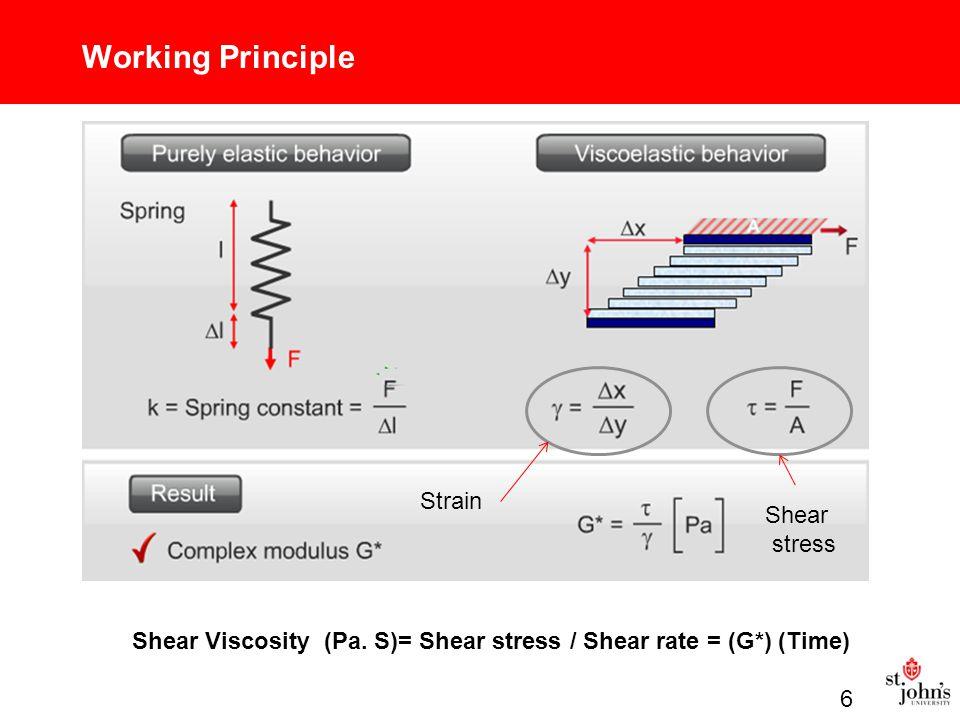 Working Principle Strain Shear stress Shear Viscosity (Pa.