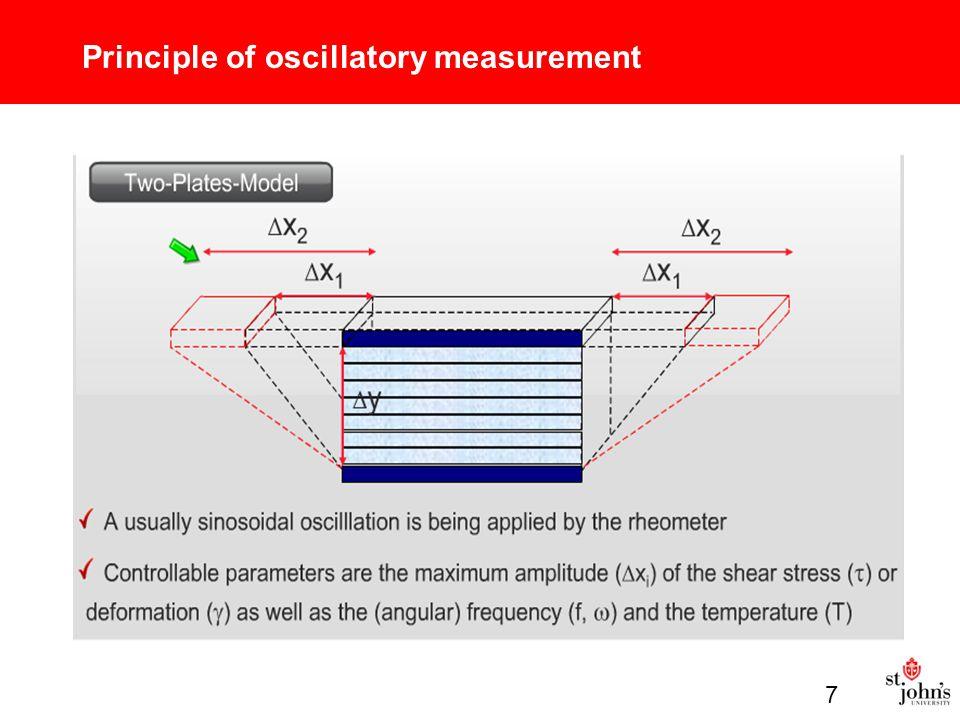 Principle of oscillatory measurement 7