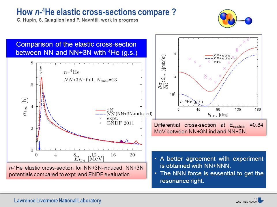 Lawrence Livermore National Laboratory LLNL-PRES-XXXXXX 13 How n - 4 He elastic cross-sections compare ? G. Hupin, S. Quaglioni and P. Navrátil, work