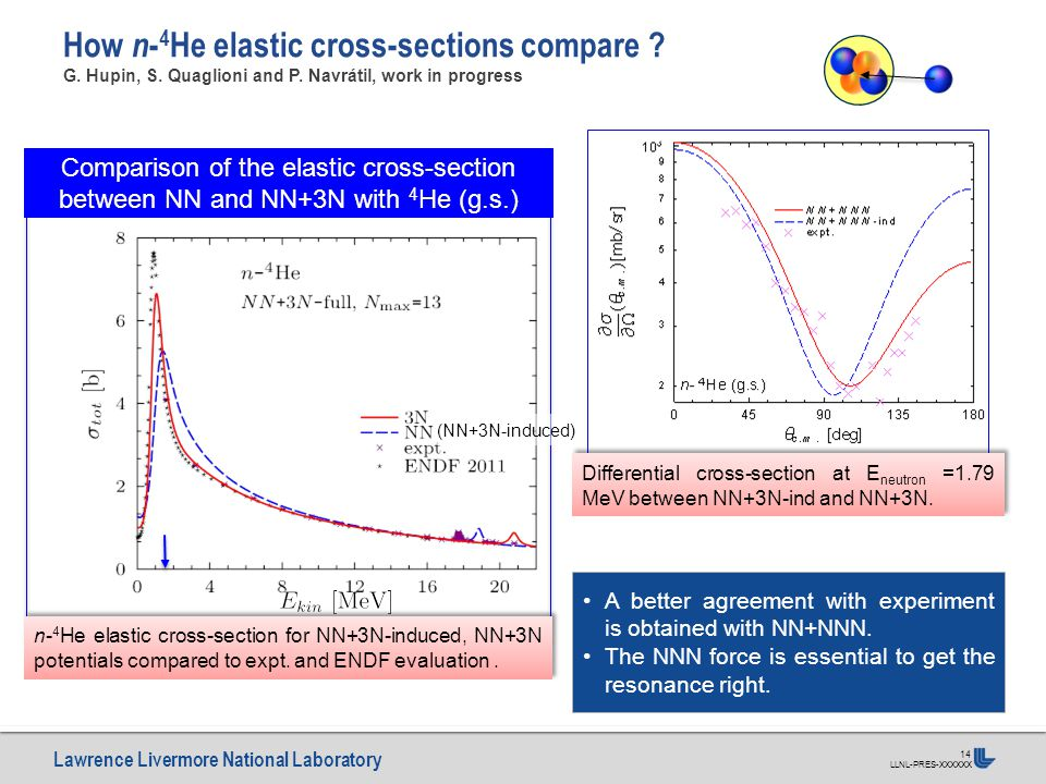 Lawrence Livermore National Laboratory LLNL-PRES-XXXXXX 14 How n - 4 He elastic cross-sections compare ? G. Hupin, S. Quaglioni and P. Navrátil, work
