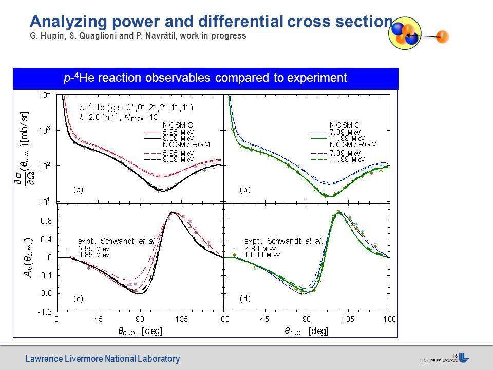 Lawrence Livermore National Laboratory LLNL-PRES-XXXXXX 16 Analyzing power and differential cross section G. Hupin, S. Quaglioni and P. Navrátil, work