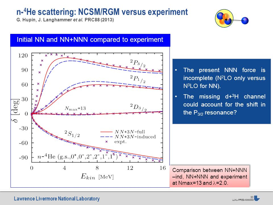 Lawrence Livermore National Laboratory LLNL-PRES-XXXXXX 30 n- 4 He scattering: NCSM/RGM versus experiment G.