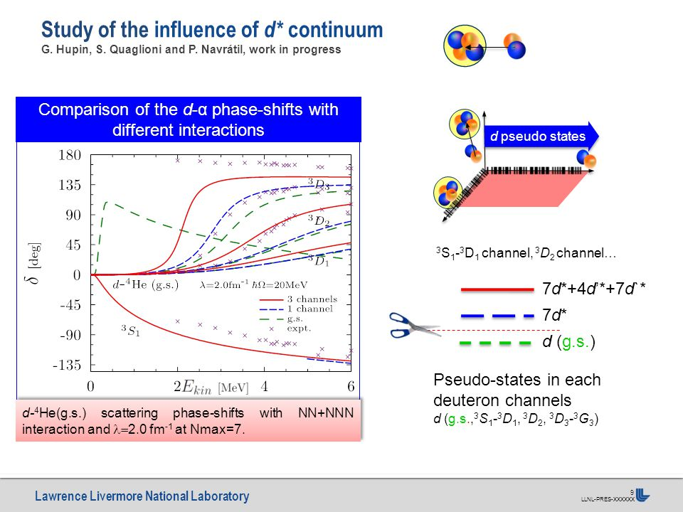 Lawrence Livermore National Laboratory LLNL-PRES-XXXXXX 9 Study of the influence of d* continuum G. Hupin, S. Quaglioni and P. Navrátil, work in progr