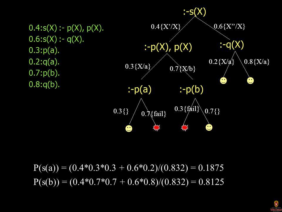 0.4:s(X) :- p(X), p(X). 0.6:s(X) :- q(X). 0.3:p(a).