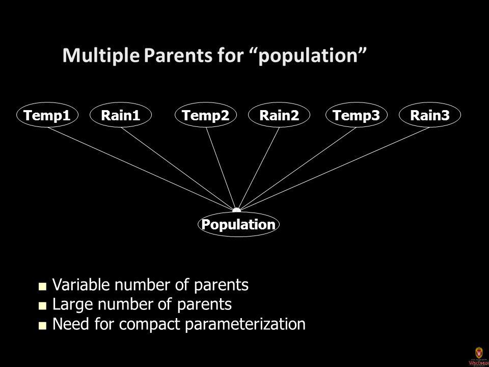 Population Rain1Temp1Rain2Temp2Rain3Temp3 Multiple Parents for population ■ Variable number of parents ■ Large number of parents ■ Need for compact parameterization