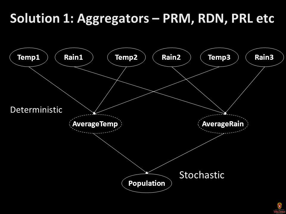 Solution 1: Aggregators – PRM, RDN, PRL etc Population Rain1Temp1Rain2Temp2Rain3Temp3 AverageRainAverageTemp Deterministic Stochastic