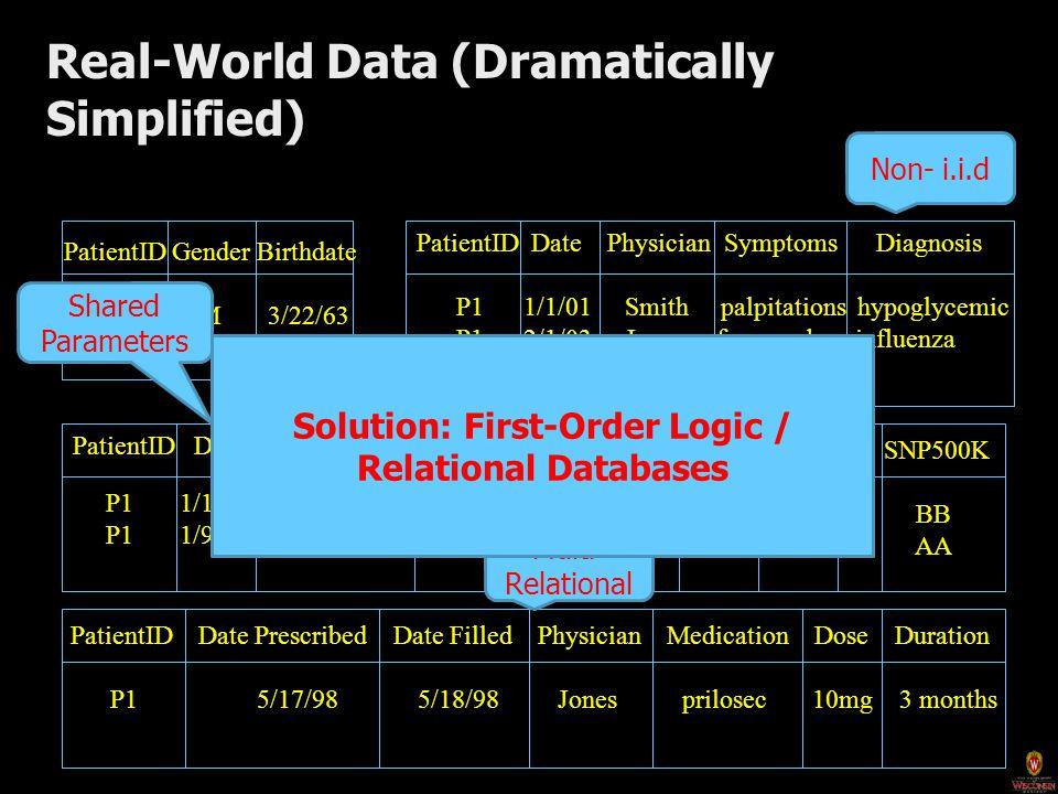 Proof theoretic Probabilistic Logic Methods
