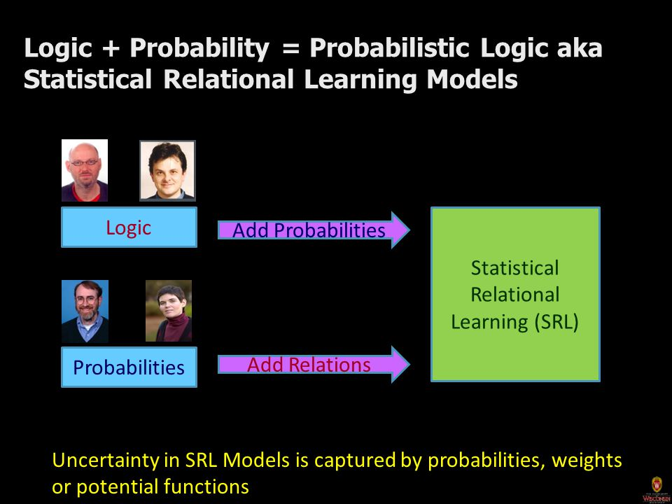 Logic + Probability = Probabilistic Logic aka Statistical Relational Learning Models Logic Probabilities Add Probabilities Add Relations Statistical Relational Learning (SRL) Uncertainty in SRL Models is captured by probabilities, weights or potential functions