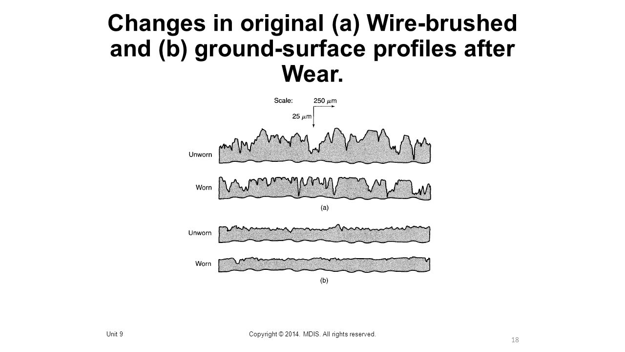 18 Changes in original (a) Wire-brushed and (b) ground-surface profiles after Wear.
