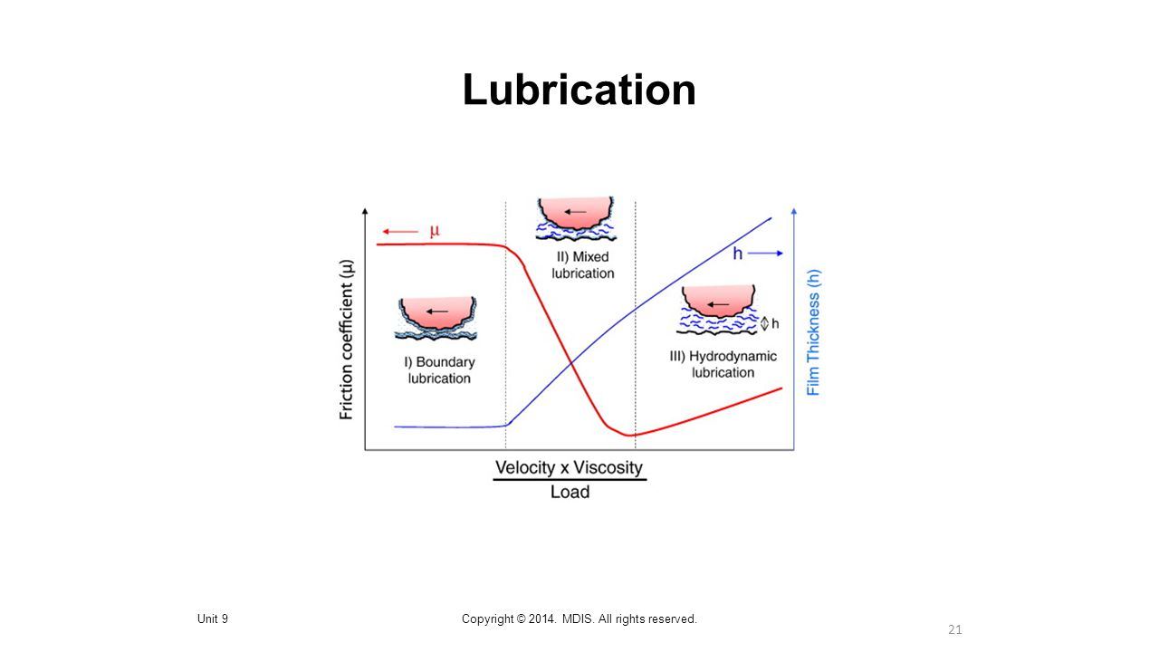 21 Lubrication Unit 9Copyright © 2014. MDIS. All rights reserved.