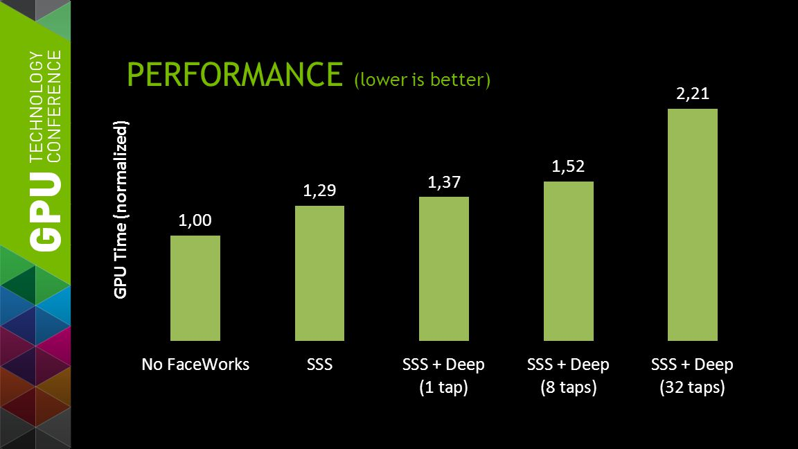 PERFORMANCE (lower is better)