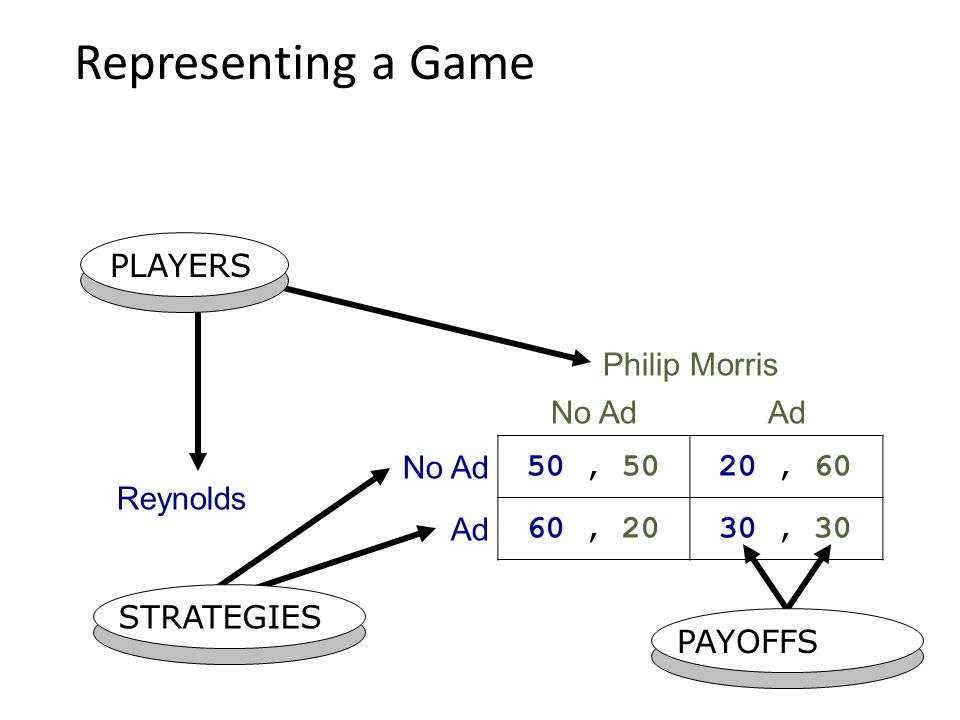 Representing a Game PLAYERS STRATEGIES PAYOFFS Philip Morris No AdAd Reynolds No Ad 50, 50 20, 60 Ad 60, 20 30, 30