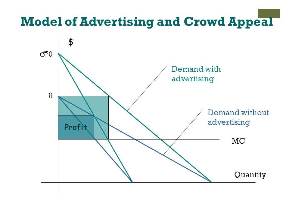 Model of Advertising and Crowd Appeal $ Quantity  MC Demand without advertising Profit ** Demand with advertising