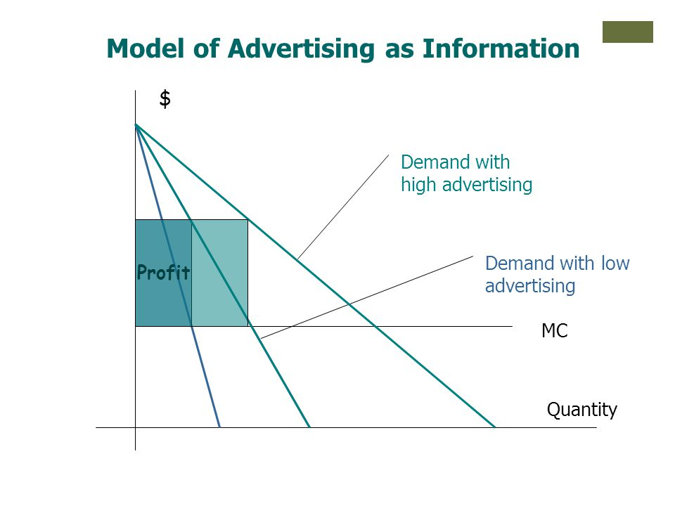 Model of Advertising as Information $ Quantity MC Demand with low advertising Profit Demand with high advertising