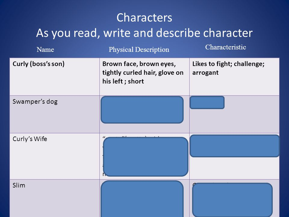 Characters As you read, write and describe character NamePhysical Description Characteristic Curly (boss's son)Brown face, brown eyes, tightly curled