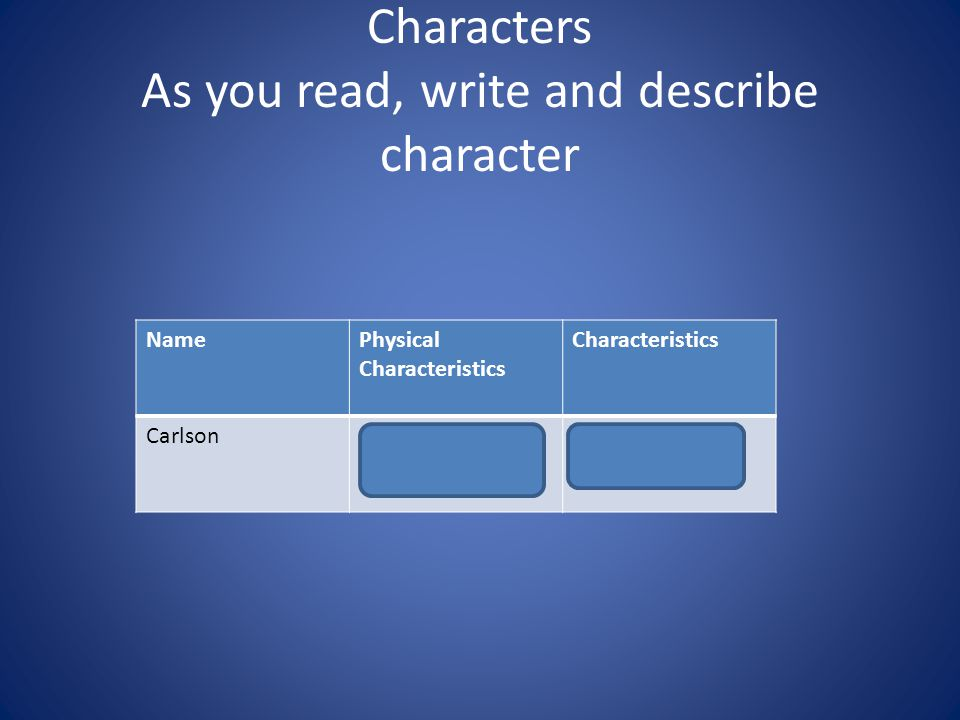 Characters As you read, write and describe character NamePhysical Characteristics Characteristics CarlsonBig stomach; powerful (strong) straightforwar