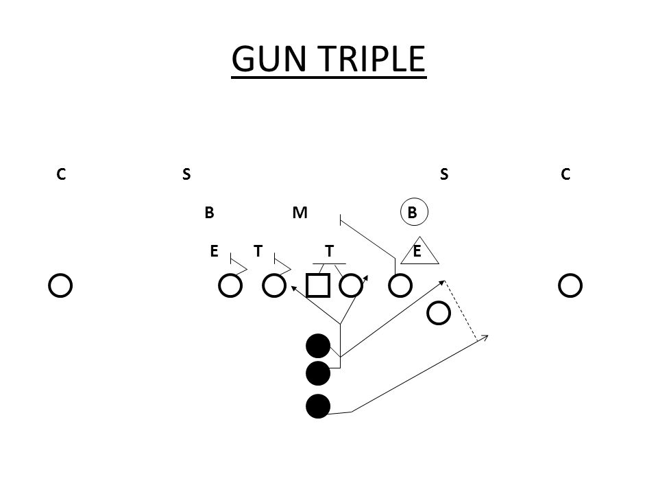 GUN TRIPLE PHILOSOPHY THE GUN TRIPLE PLAY IS THE BREAD AND BUTTER PLAY OF THE OFFENSE IT IS A TRIPLE OPTION PLAY OUT OF THE GUN THAT GIVES THE TAILBACK THE OPTION TO CUT BACK, ESSENTIALLY BECOMING 4 PLAYS IN 1 THIS PLAY WILL BE RUN WITH OR WITHOUT MOTION