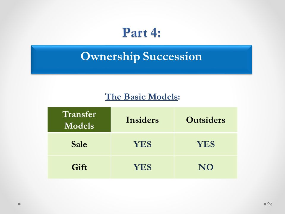 The Basic Models: 24 Transfer Models InsidersOutsiders SaleYES GiftYESNO Ownership Succession