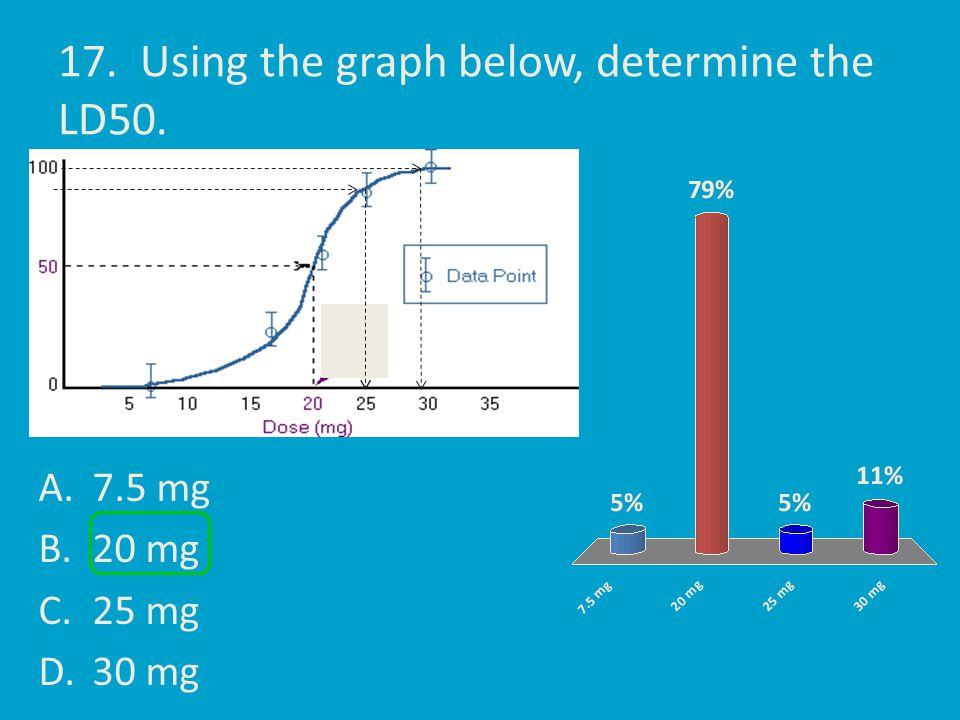 17. Using the graph below, determine the LD50. A.7.5 mg B.20 mg C.25 mg D.30 mg
