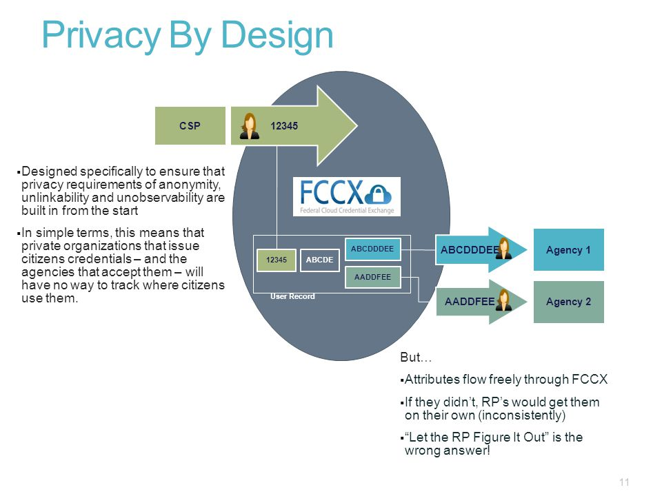 Privacy By Design 11 12345 ABCDDDEE User Record CSP Agency 1 AADDFEE Agency 2 ABCDE AADDFEE  Designed specifically to ensure that privacy requirements of anonymity, unlinkability and unobservability are built in from the start  In simple terms, this means that private organizations that issue citizens credentials – and the agencies that accept them – will have no way to track where citizens use them.