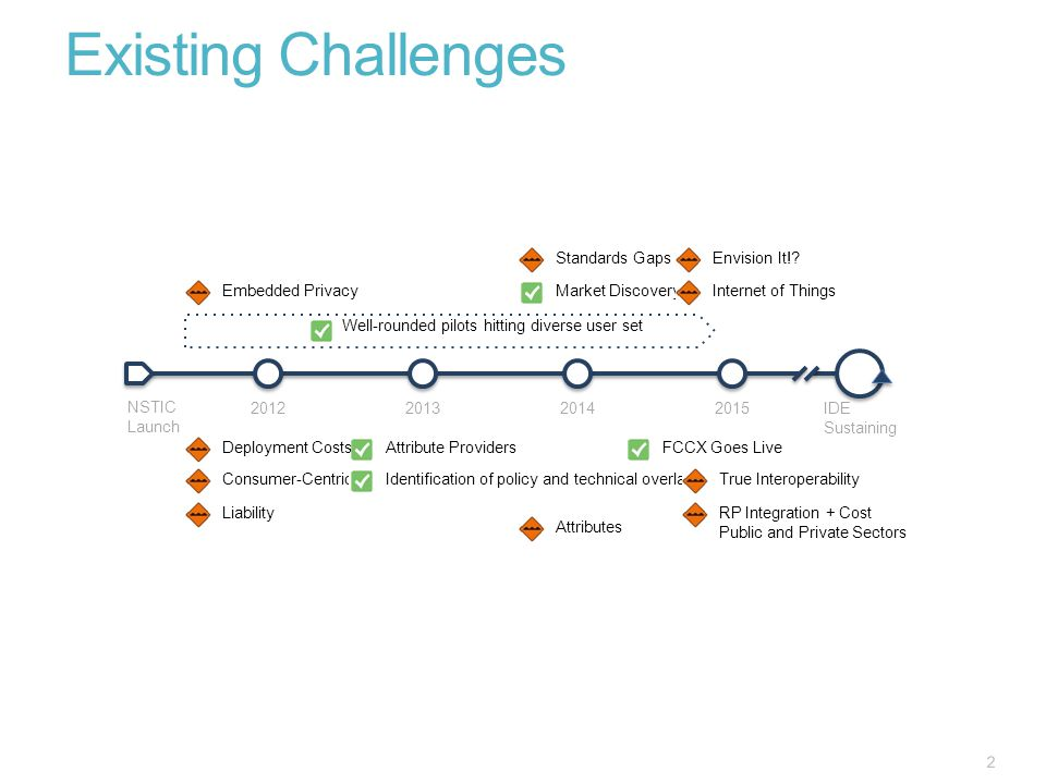 Existing Challenges 2 Well-rounded pilots hitting diverse user set FCCX Goes Live Market Discovery Attribute Providers Internet of Things Consumer-Centric Deployment Costs Standards Gaps Embedded Privacy Identification of policy and technical overlays NSTIC Launch IDE Sustaining 2012201320142015 Envision It!.