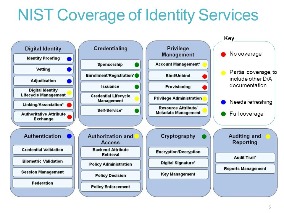 NIST Coverage of Identity Services 5 Key No coverage Partial coverage, to include other D/A documentation Full coverage Needs refreshing