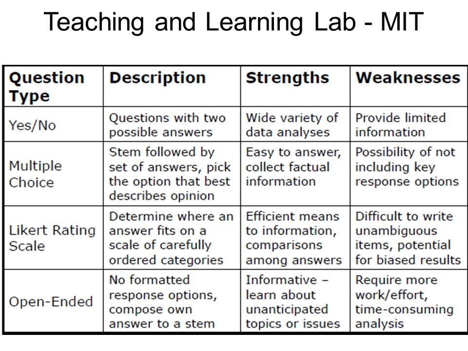 Teaching and Learning Lab - MIT