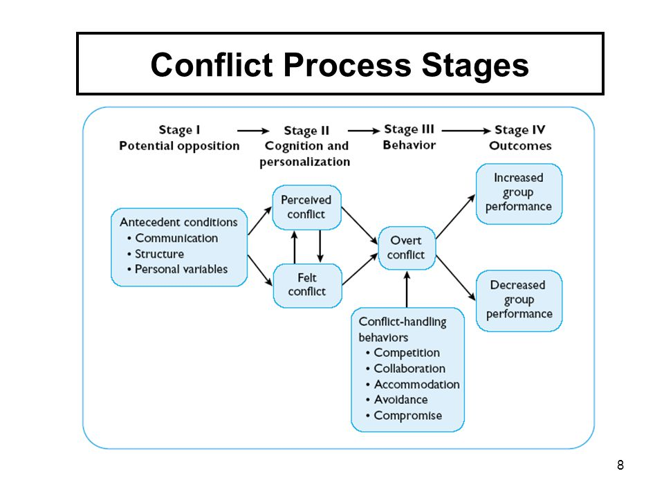 8 Conflict Process Stages