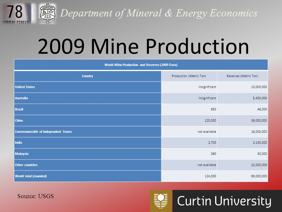 Department of Mineral & Energy Economics There s another factor that could increase China s role as a central figure in the renewables space: Its control of 95% of the rare earth resources like Indium, Gallium and Lithium.