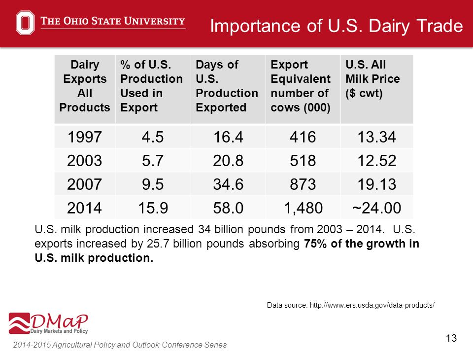 13 2014-2015 Agricultural Policy and Outlook Conference Series Dairy Exports All Products % of U.S. Production Used in Export Days of U.S. Production