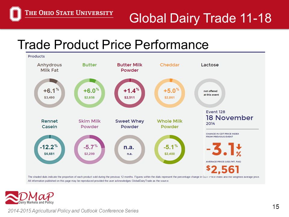 15 2014-2015 Agricultural Policy and Outlook Conference Series Global Dairy Trade 11-18 Trade Product Price Performance