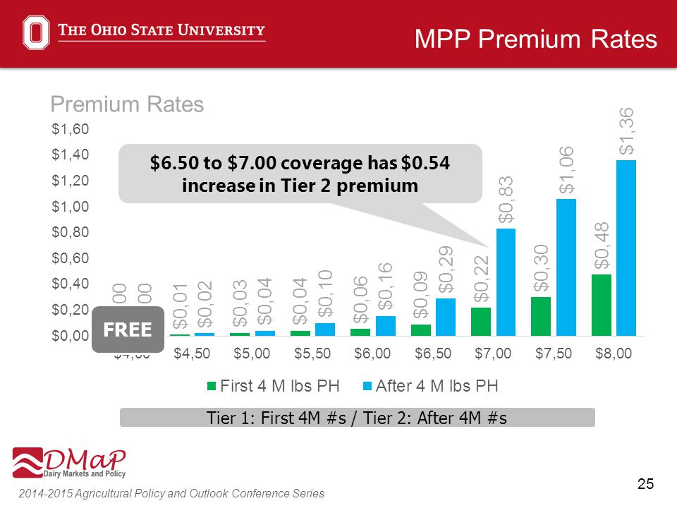 25 2014-2015 Agricultural Policy and Outlook Conference Series MPP Premium Rates FREE Tier 1: First 4M #s / Tier 2: After 4M #s $6.50 to $7.00 coverag