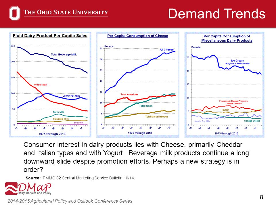 8 2014-2015 Agricultural Policy and Outlook Conference Series Demand Trends Consumer interest in dairy products lies with Cheese, primarily Cheddar an
