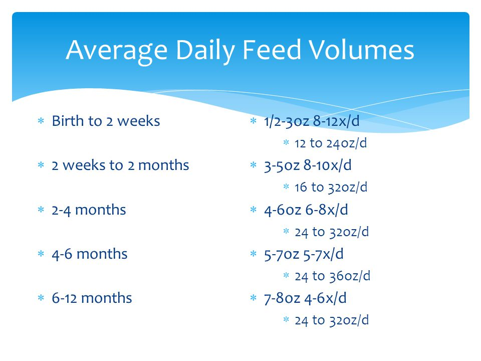 Average Daily Feed Volumes  Birth to 2 weeks  2 weeks to 2 months  2-4 months  4-6 months  6-12 months  1/2-3oz 8-12x/d  12 to 24oz/d  3-5oz 8