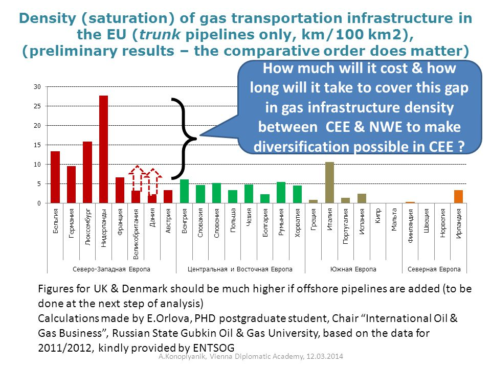 Density (saturation) of gas transportation infrastructure in the EU (trunk pipelines only, km/100 km2), (preliminary results – the comparative order does matter) Figures for UK & Denmark should be much higher if offshore pipelines are added (to be done at the next step of analysis) Calculations made by E.Orlova, PHD postgraduate student, Chair International Oil & Gas Business , Russian State Gubkin Oil & Gas University, based on the data for 2011/2012, kindly provided by ENTSOG How much will it cost & how long will it take to cover this gap in gas infrastructure density between CEE & NWE to make diversification possible in CEE .
