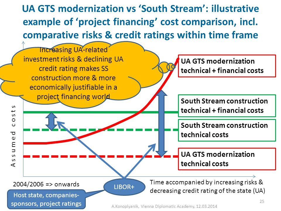 UA GTS modernization vs 'South Stream': illustrative example of 'project financing' cost comparison, incl.